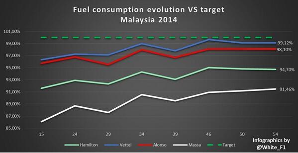 Consumi GP Malesia