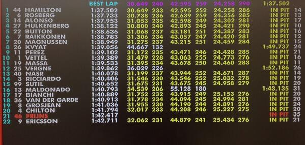 Risultati Libere 1 GP Bahrain